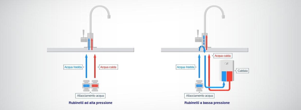 Questa immagine mostra la differenza tra raccordi a bassa pressione e raccordi ad alta pressione. I raccordi a bassa pressione prelevano l'acqua calda da una caldaia.
